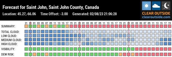 Forecast for Saint John, Saint John County, CA (45.27,-66.06)