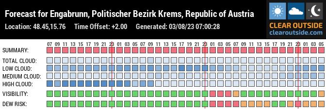 Forecast for Etsdorf am Kamp, 3492, Austria (48.45,15.76)