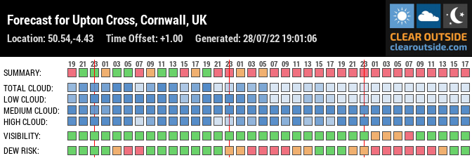 Forecast for Upton Cross, Cornwall, UK (50.54,-4.43)