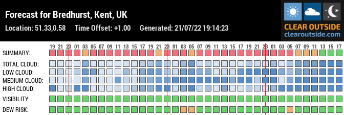 Forecast for Bredhurst, Kent, UK (51.33,0.58)