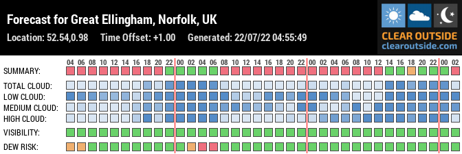Forecast for Great Ellingham, Norfolk, UK (52.54,0.98)