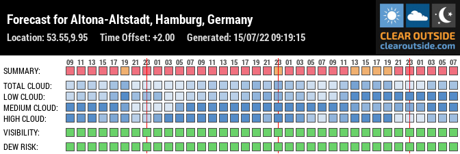Forecast for Altona-Altstadt, Hamburg, Germany (53.55,9.95)