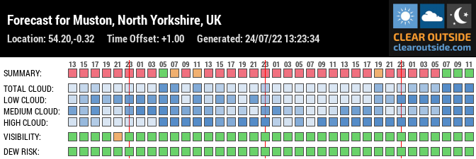 Forecast for Muston, North Yorkshire, UK (54.20,-0.32)